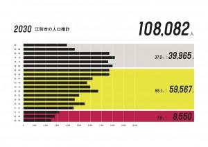 江別市の人口推計_2030