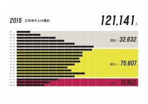 江別市の人口推計_2015