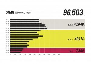 江別市の人口推計_2040